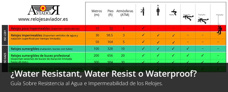 4ac3a366c77c View Larger Image Relojes Water Resistant - Guía Sobre Resistencia al Agua  e Impermeabilidad de los Relojes.